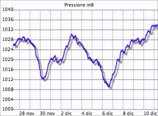 record pressione massima 2013 Montese