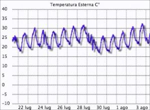 temperatura massima