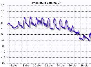 Grafico temperatura Montese dicembre 2014