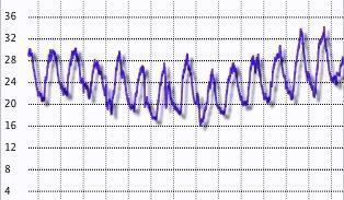 temperatura esterna Montese
