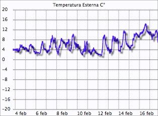 Record temperatura massima Montese 16 febbraio 2014