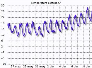 Temperatura massima Montese 08 giugno 2014