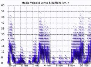 Vento Montese 11-11-2013