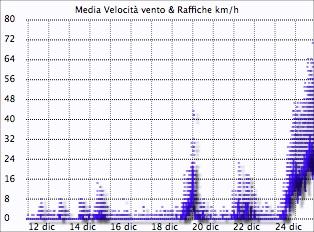 record velocità del vento annua Montese 2013